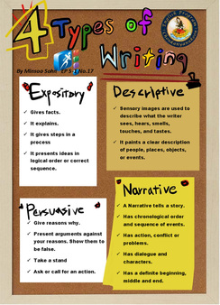 Types of Essays | Writig Guides and Topics - Essay Writing